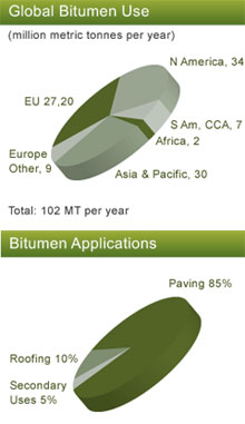 bitumen global usage and application