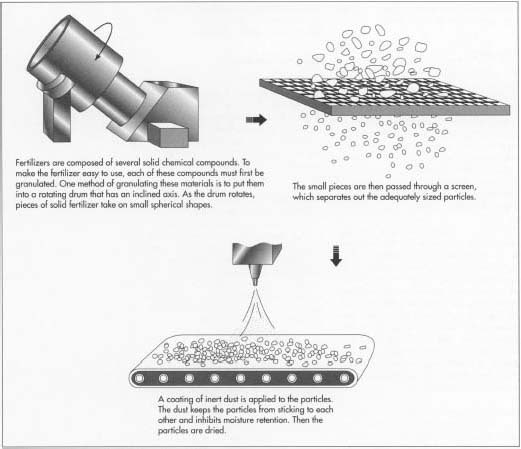 How To Make Nitrogen Fertilizer From Natural Gas