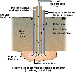 frasch process of sulphur mining
